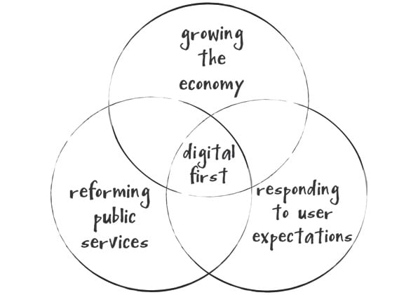 Digital Public Services Venn Diagram