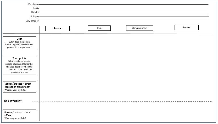 Image of original service blueprint template