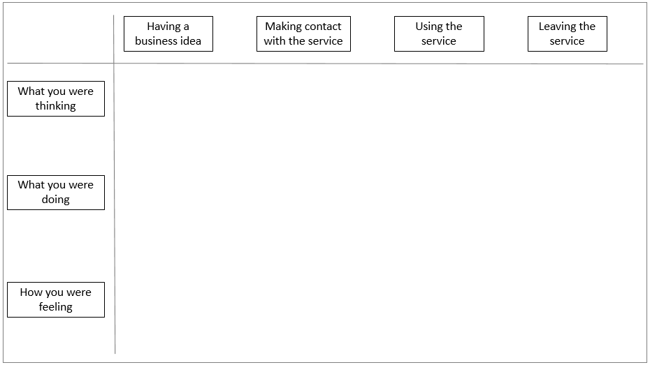 Image of simplified service blueprint template we used to work with business users