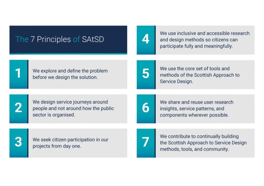 7 principles of SAtSD