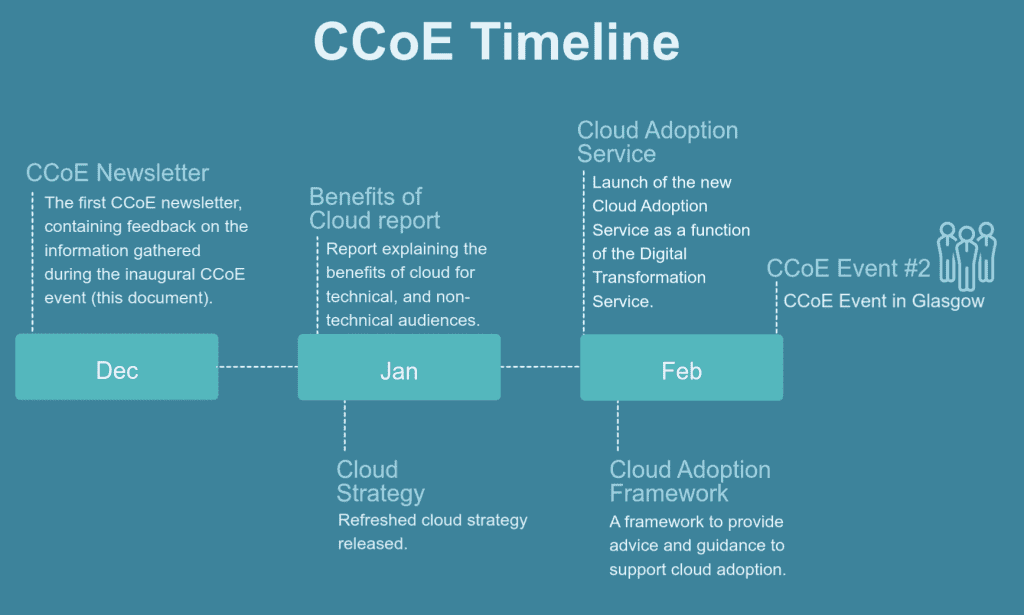 Timeline of what is planned for the CCoE and Cloud Community from December 2019 to February 2020