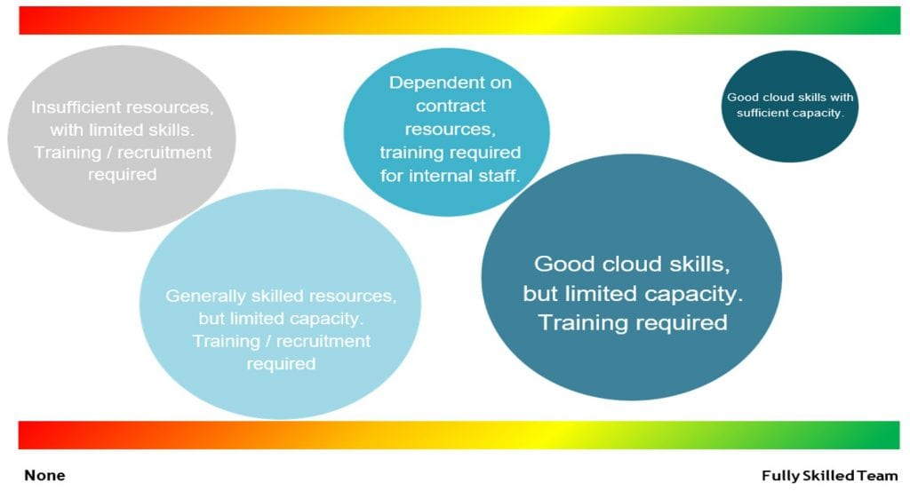 Graph showing the level of cloud skills and expertise within organisations