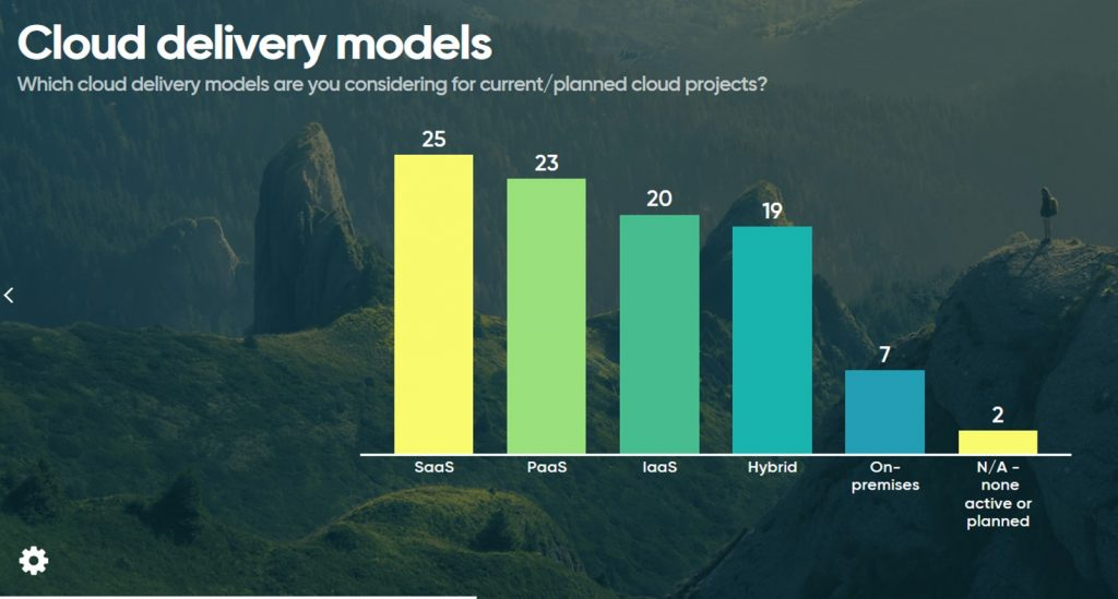 Graph showing poll results - 'Which cloud delivery models are you considering?'