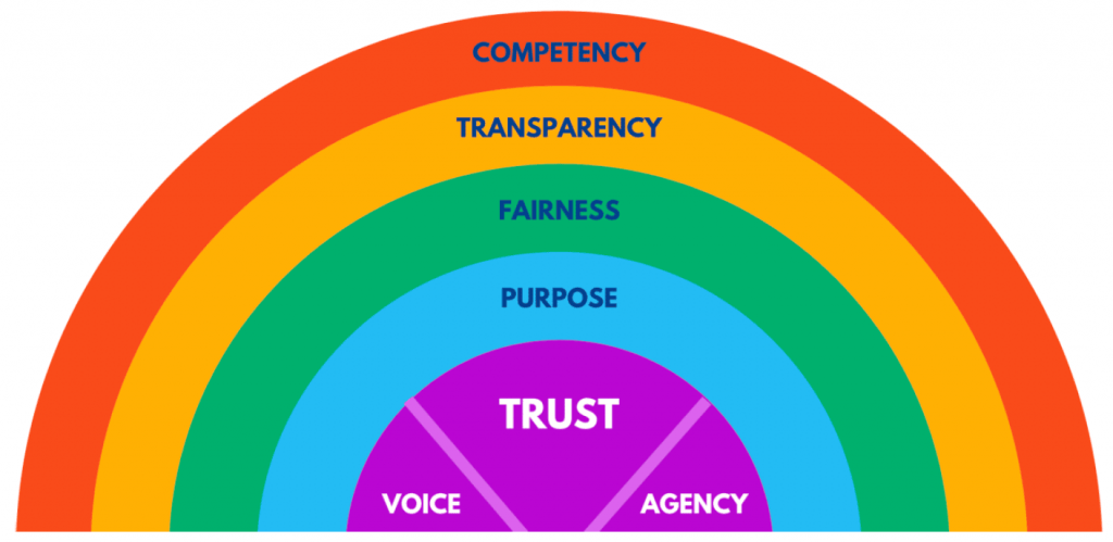 A rainbow image showing the headings Competency, Transparency, Fairness, Purpose, Voice, Trust and Agency