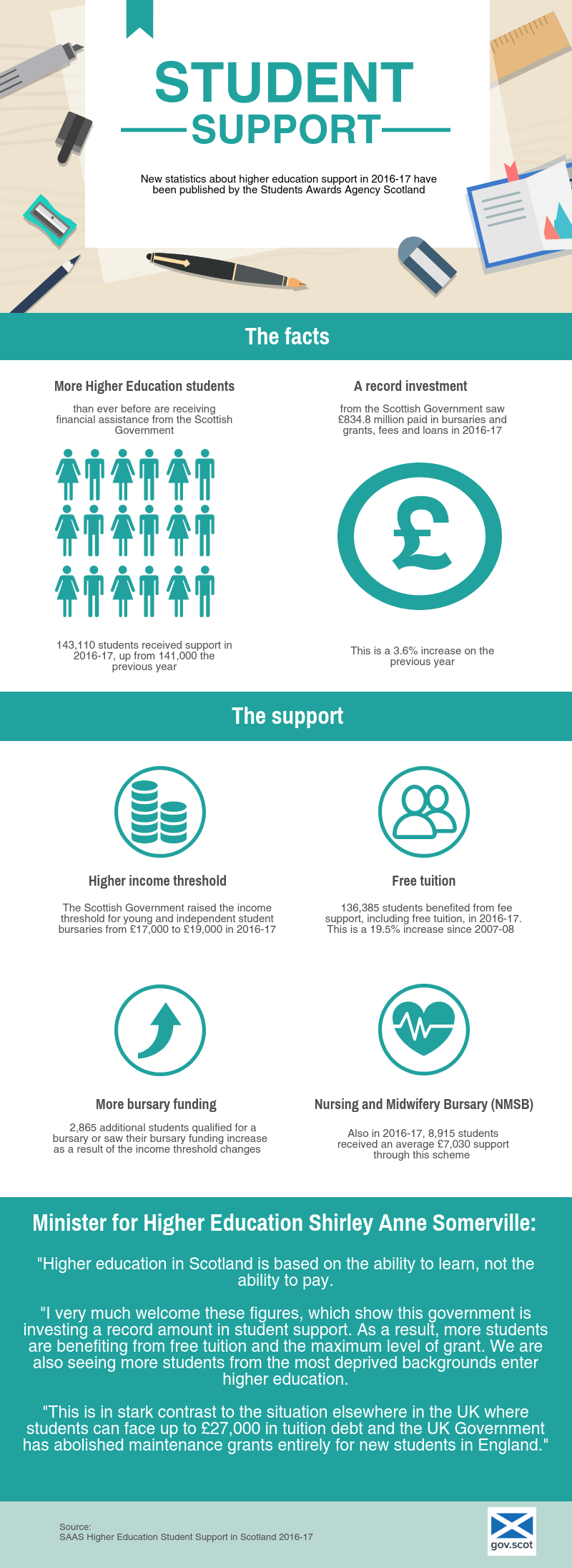 Infographic showing new statistics from Student Awards Agency Scotland showing record investment