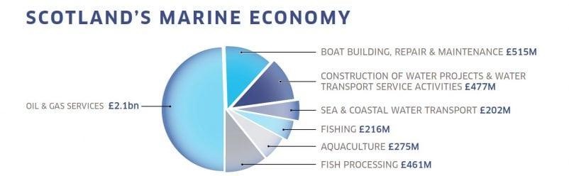 Scotland's Marine Economy