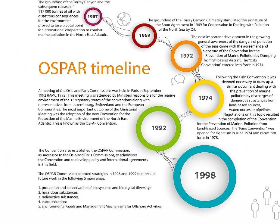 OSPAR timeline