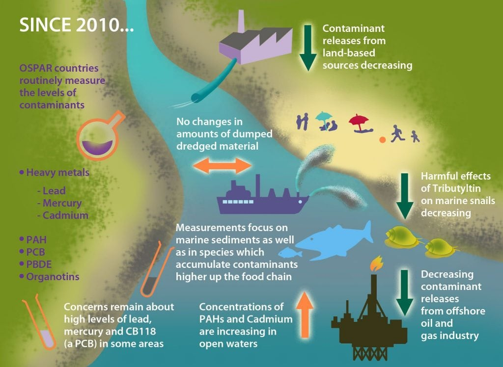 Contaminants graphic