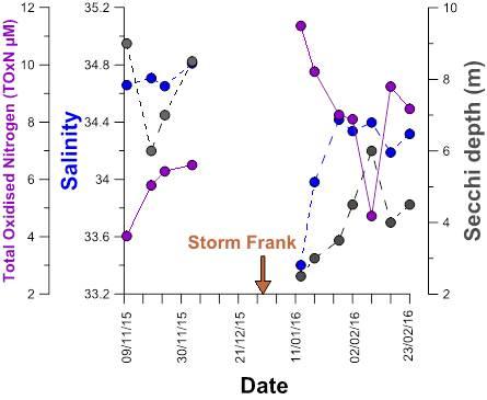 Storm Frank Graph