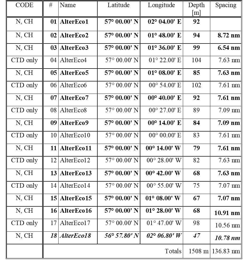1818S Table 1 AlterEco line