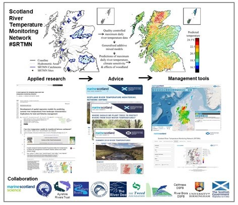 Graphic showing process of Scotland's River Temperature Monitoring Network