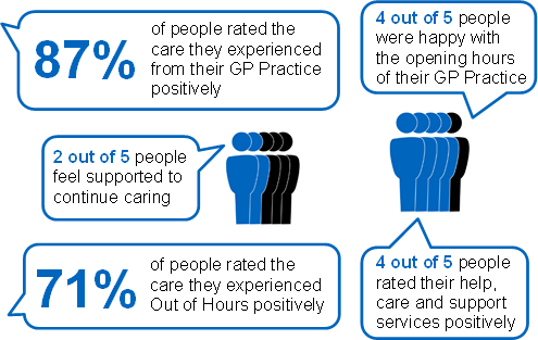 Key results from 2015/16 Health & Care Experience Survey