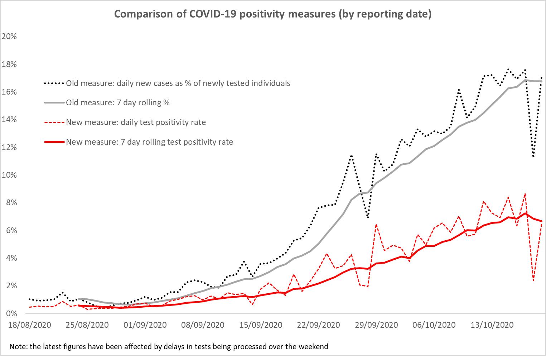 Statistics New headline measure of COVID 20 test positivity rate ...